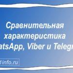Сравнительная характеристика WhatsApp, Viber и Telegram